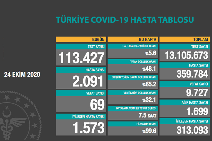 Türkiye COVID-19 Hasta Tablosu 24 Ekim 2020